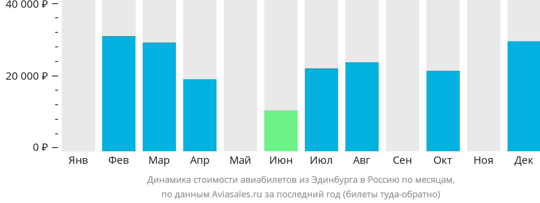 Динамика стоимости авиабилетов из Эдинбурга в Россию по месяцам
