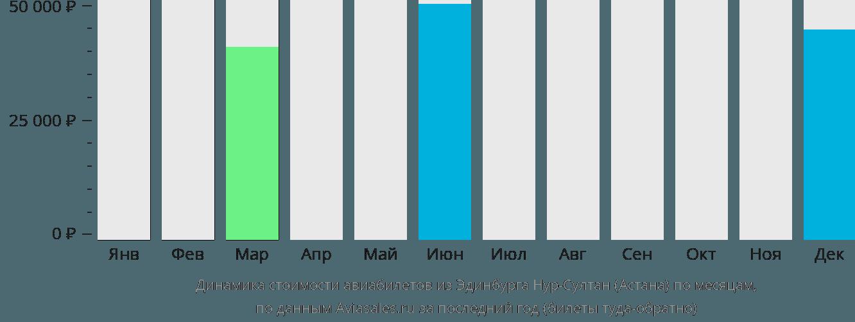 Динамика стоимости авиабилетов из Эдинбурга Нур-Султан (Астана) по месяцам