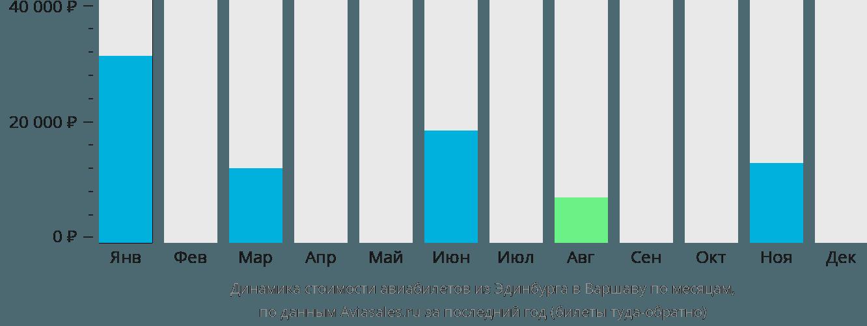 Динамика стоимости авиабилетов из Эдинбурга в Варшаву по месяцам