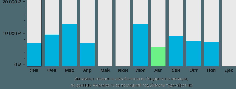 Динамика стоимости авиабилетов из Элдорета по месяцам