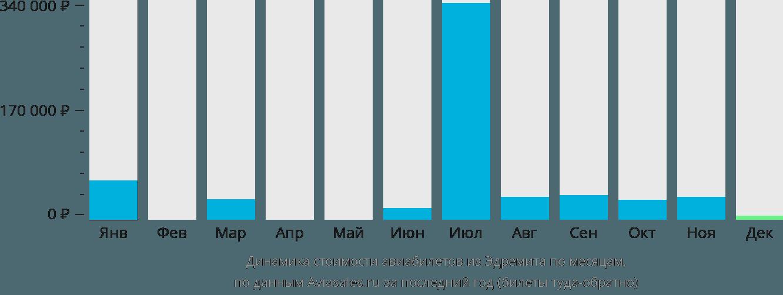 Динамика стоимости авиабилетов из Эдремита по месяцам