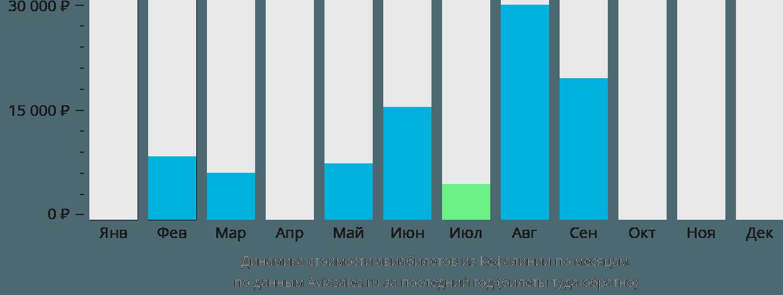 Динамика стоимости авиабилетов из Кефалинии по месяцам
