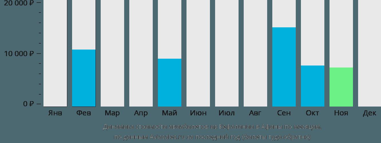 Динамика стоимости авиабилетов из Кефалинии в Афины по месяцам