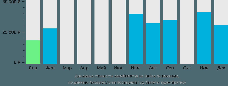 Динамика стоимости авиабилетов из Вейла по месяцам