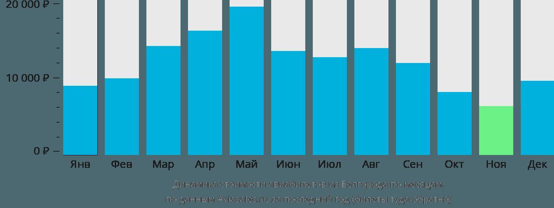 Динамика стоимости авиабилетов из Белгорода по месяцам