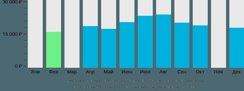 Динамика стоимости авиабилетов из Белгорода в Анапу по месяцам