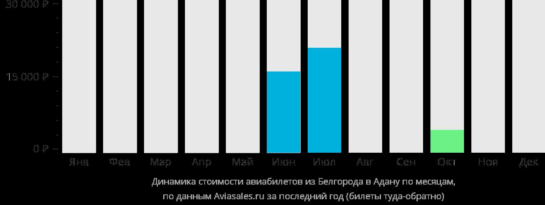 Динамика стоимости авиабилетов из Белгорода в Адану по месяцам