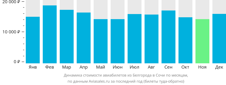 Динамика стоимости авиабилетов из Белгорода в Сочи по месяцам