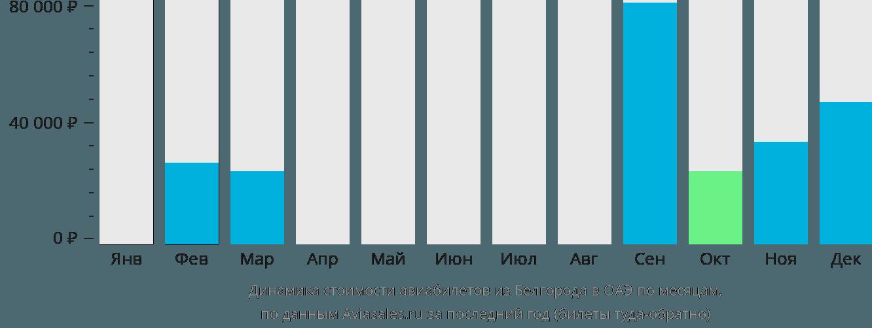 Динамика стоимости авиабилетов из Белгорода в ОАЭ по месяцам