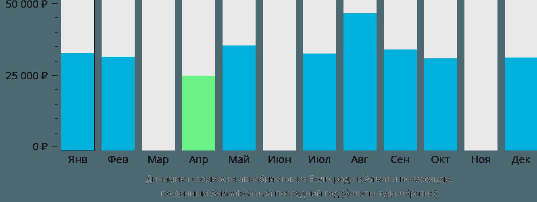 Динамика стоимости авиабилетов из Белгорода в Алматы по месяцам
