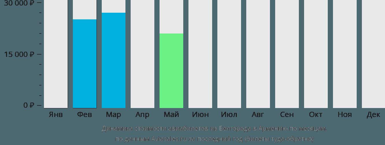 Динамика стоимости авиабилетов из Белгорода в Армению по месяцам