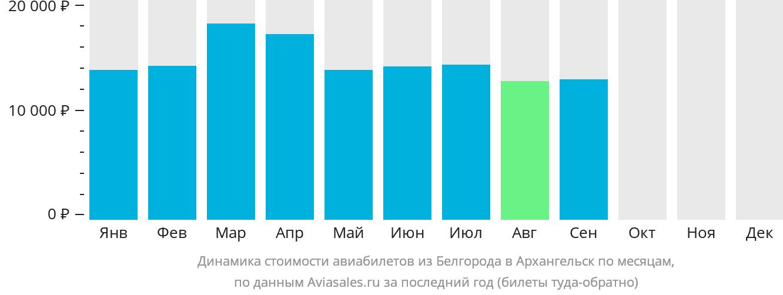Динамика стоимости авиабилетов из Белгорода в Архангельск по месяцам
