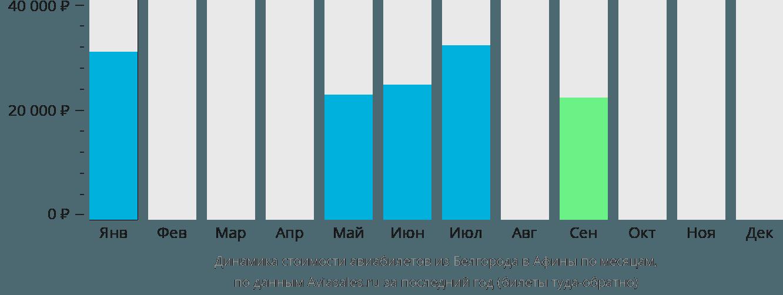 Динамика стоимости авиабилетов из Белгорода в Афины по месяцам