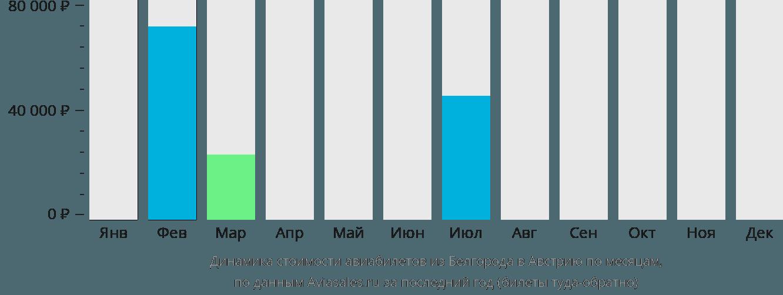 Динамика стоимости авиабилетов из Белгорода в Австрию по месяцам