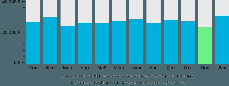 Динамика стоимости авиабилетов из Белгорода в Анталью по месяцам