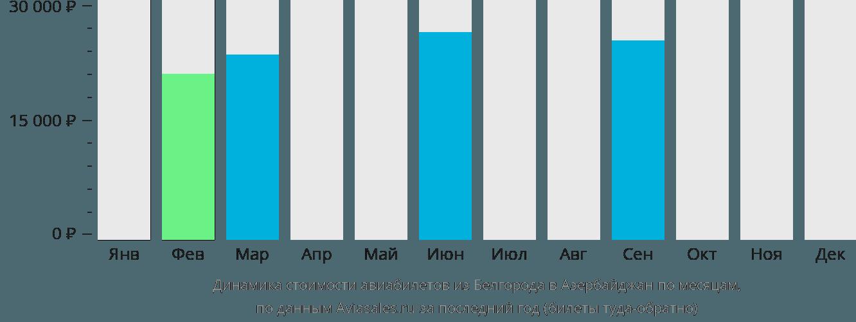 Динамика стоимости авиабилетов из Белгорода в Азербайджан по месяцам