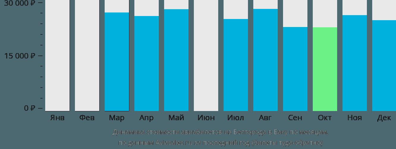 Динамика стоимости авиабилетов из Белгорода в Баку по месяцам