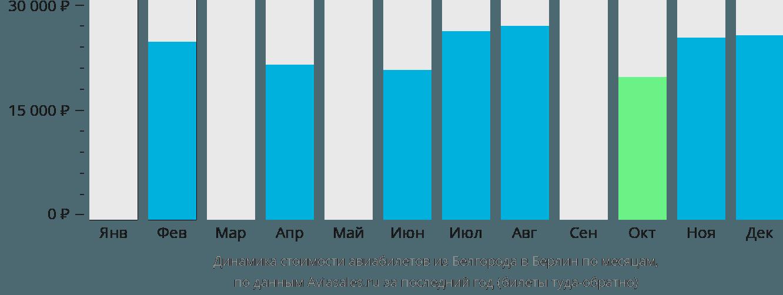 Динамика стоимости авиабилетов из Белгорода в Берлин по месяцам