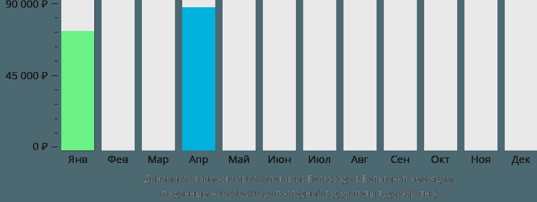 Динамика стоимости авиабилетов из Белгорода в Бельгию по месяцам