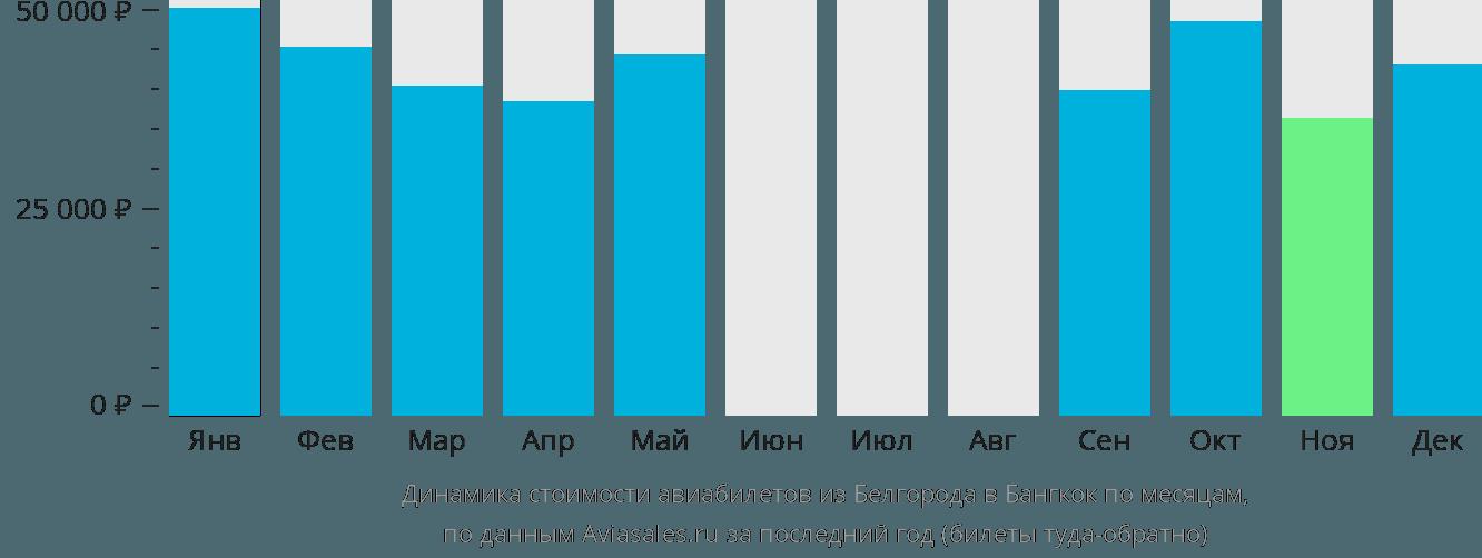 Динамика стоимости авиабилетов из Белгорода в Бангкок по месяцам