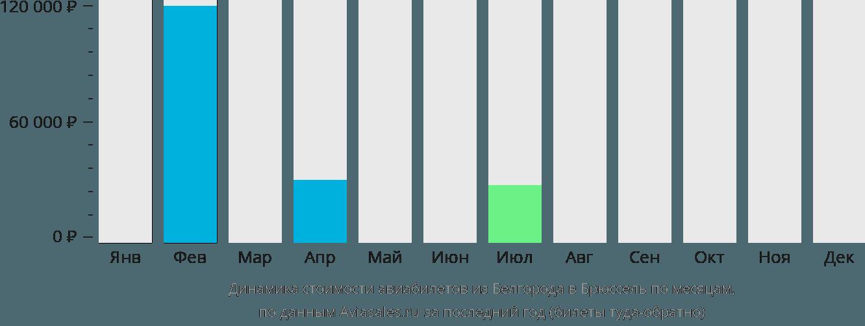 Динамика стоимости авиабилетов из Белгорода в Брюссель по месяцам