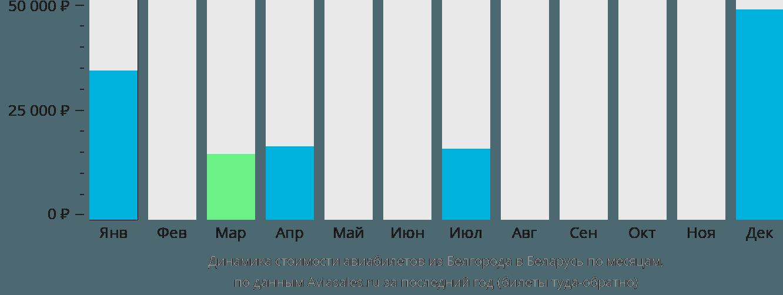 Динамика стоимости авиабилетов из Белгорода в Беларусь по месяцам