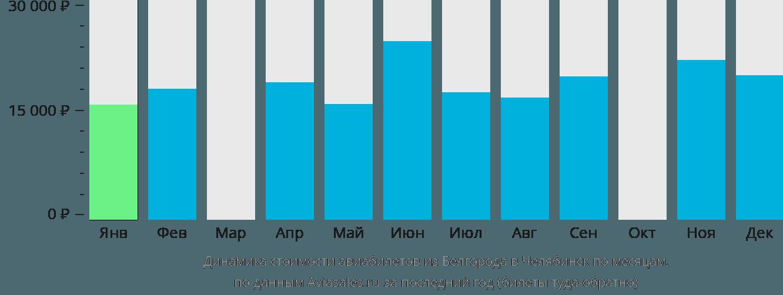 Динамика стоимости авиабилетов из Белгорода в Челябинск по месяцам