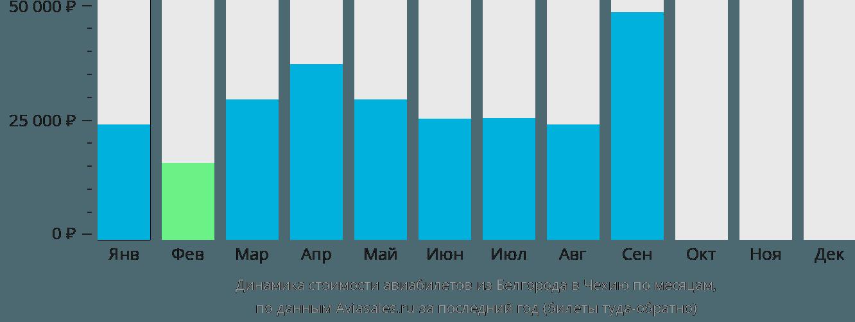 Динамика стоимости авиабилетов из Белгорода в Чехию по месяцам