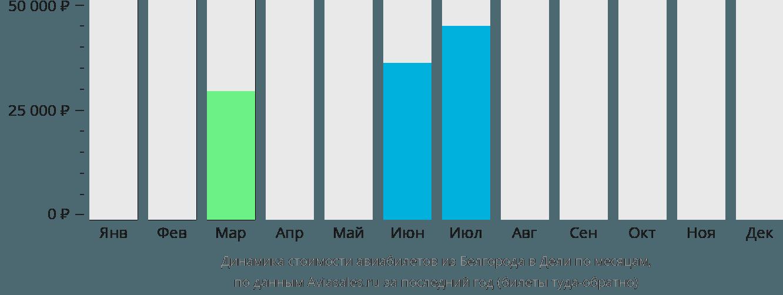 Динамика стоимости авиабилетов из Белгорода в Дели по месяцам