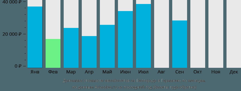 Динамика стоимости авиабилетов из Белгорода в Германию по месяцам