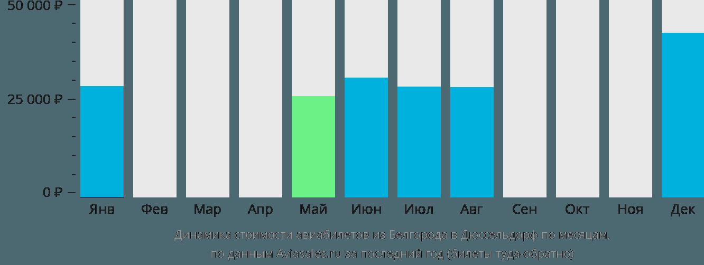 Динамика стоимости авиабилетов из Белгорода в Дюссельдорф по месяцам