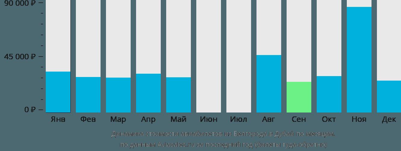 Динамика стоимости авиабилетов из Белгорода в Дубай по месяцам