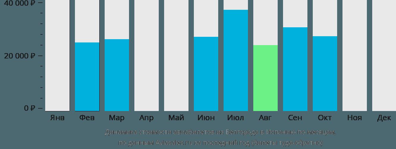 Динамика стоимости авиабилетов из Белгорода в Испанию по месяцам