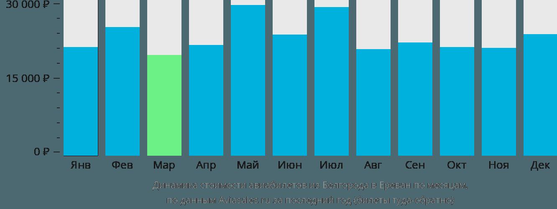 Динамика стоимости авиабилетов из Белгорода в Ереван по месяцам