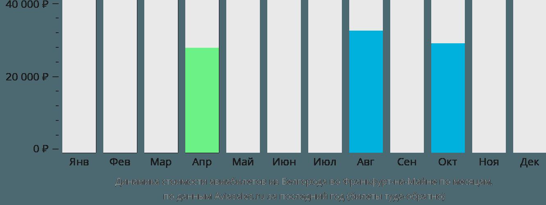Динамика стоимости авиабилетов из Белгорода во Франкфурт-на-Майне по месяцам