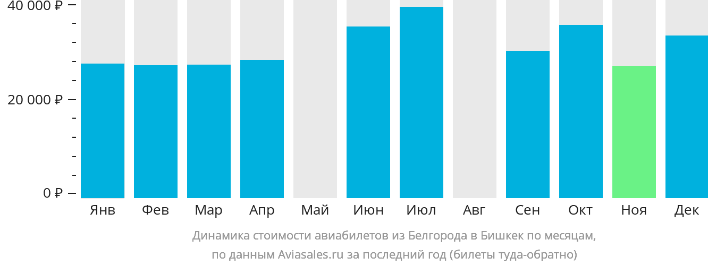 Динамика стоимости авиабилетов из Белгорода в Бишкек по месяцам