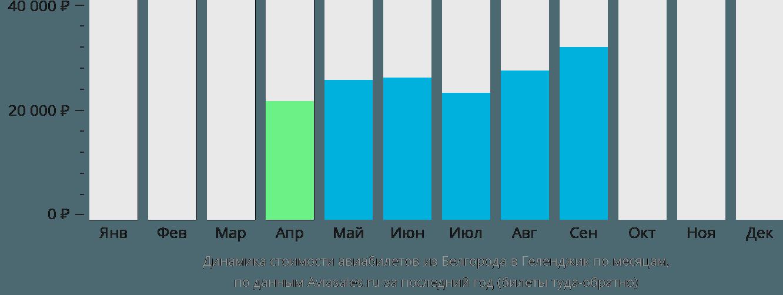 Динамика стоимости авиабилетов из Белгорода в Геленджик по месяцам