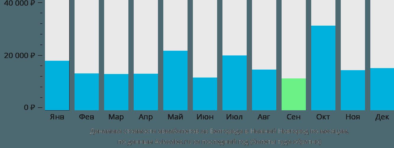 Динамика стоимости авиабилетов из Белгорода в Нижний Новгород по месяцам