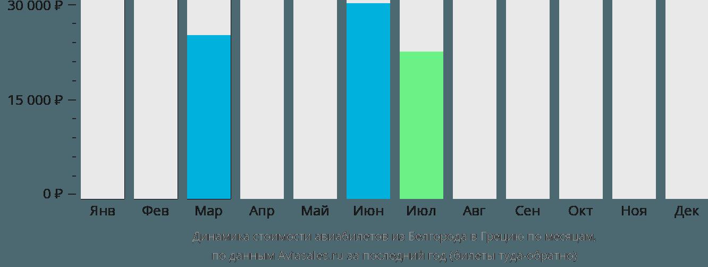 Динамика стоимости авиабилетов из Белгорода в Грецию по месяцам