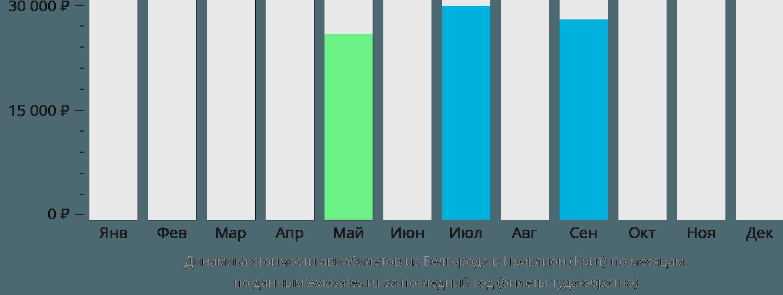 Динамика стоимости авиабилетов из Белгорода в Ираклион (Крит) по месяцам