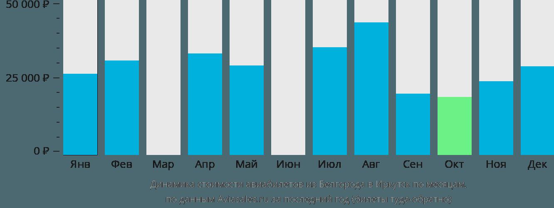 Динамика стоимости авиабилетов из Белгорода в Иркутск по месяцам