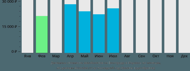 Динамика стоимости авиабилетов из Белгорода в Израиль по месяцам
