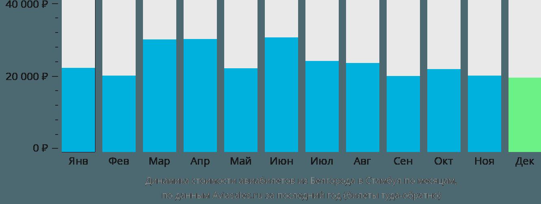 Динамика стоимости авиабилетов из Белгорода в Стамбул по месяцам