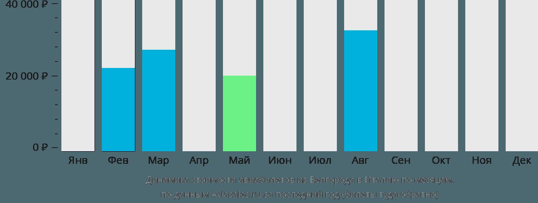 Динамика стоимости авиабилетов из Белгорода в Италию по месяцам