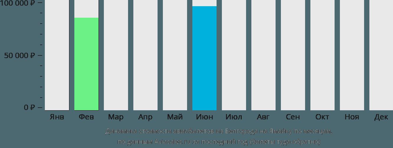 Динамика стоимости авиабилетов из Белгорода на Ямайку по месяцам
