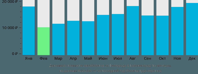 Динамика стоимости авиабилетов из Белгорода в Калининград по месяцам