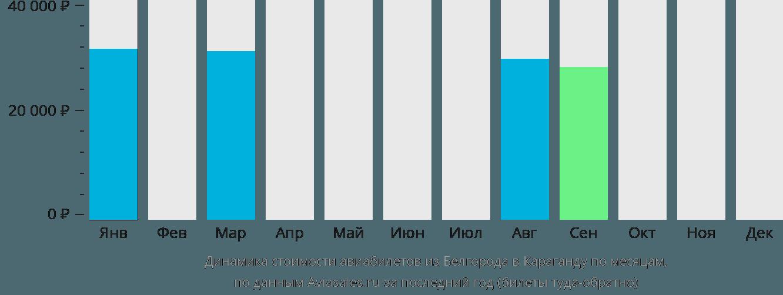 Динамика стоимости авиабилетов из Белгорода в Караганду по месяцам