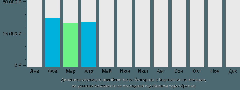 Динамика стоимости авиабилетов из Белгорода в Кыргызстан по месяцам