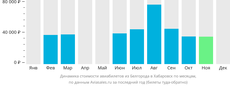Динамика стоимости авиабилетов из Белгорода в Хабаровск по месяцам