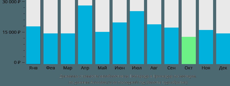 Динамика стоимости авиабилетов из Белгорода в Краснодар по месяцам